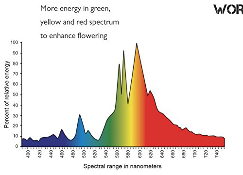 Horticulture 600w 600 Watt Hps High Pressure Sodium Grow